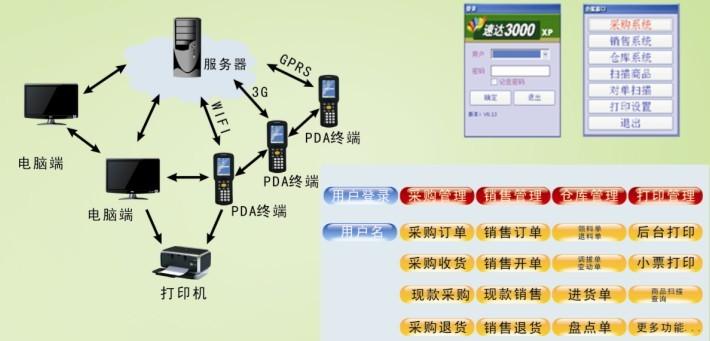 速达PDA条码解决方案