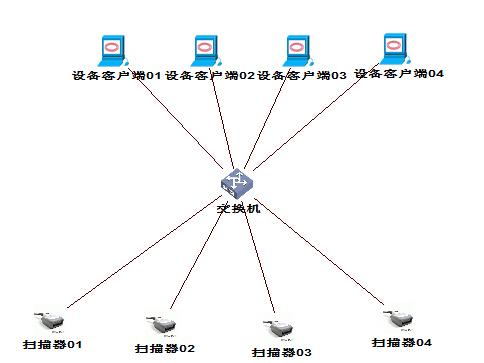 以太网条码枪TCP/IP组网
